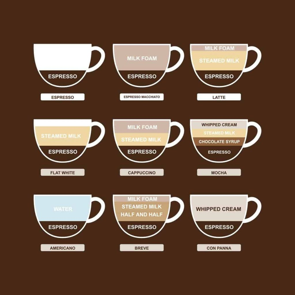 Which Coffee Should You Choose To Make Proffee ?